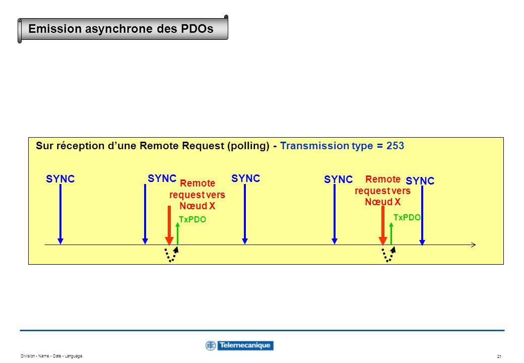 Division - Name - Date - Language 21 TxPDO SYNC Remote request vers Nœud X Remote request vers Nœud X Sur réception dune Remote Request (polling) - Tr