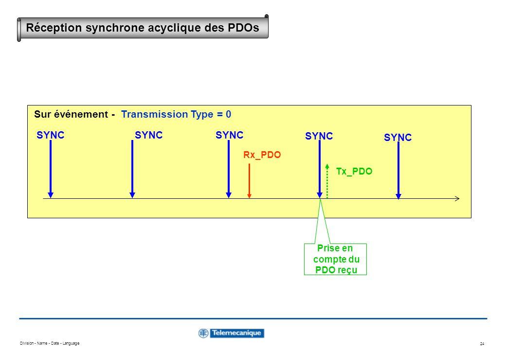 Division - Name - Date - Language 24 SYNC Rx_PDO SYNC Prise en compte du PDO reçu Tx_PDO Sur événement - Transmission Type = 0 Réception synchrone acy