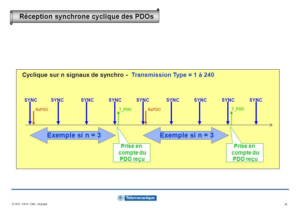 Division - Name - Date - Language 26 SYNC RxPDO SYNC T_PDO RxPDO Exemple si n = 3 Prise en compte du PDO reçu Prise en compte du PDO reçu Cyclique sur