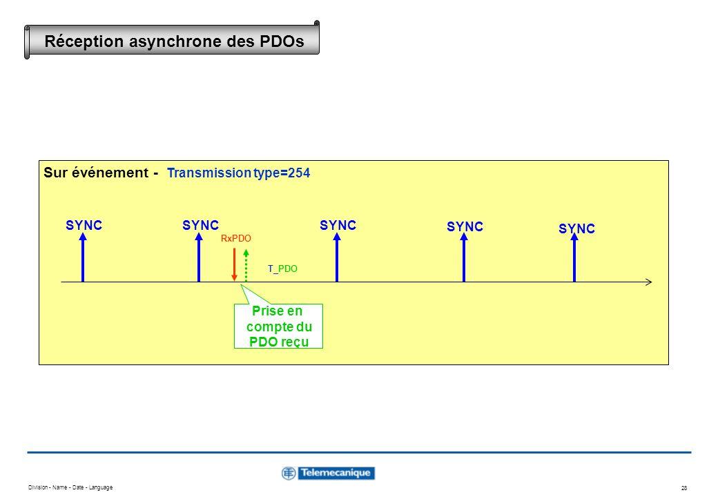Division - Name - Date - Language 28 SYNC RxPDO Prise en compte du PDO reçu T_PDO Sur événement - Transmission type=254 Réception asynchrone des PDOs