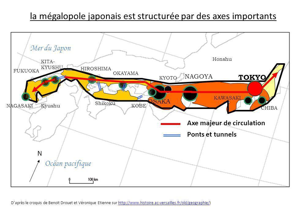 la mégalopole japonais est structurée par des axes importants Océan pacifique Mer du Japon TOKYO NAGOYA OSAKA KYOTO CHIBA KAWASAKI KOBE HIROSHIMA NAGA