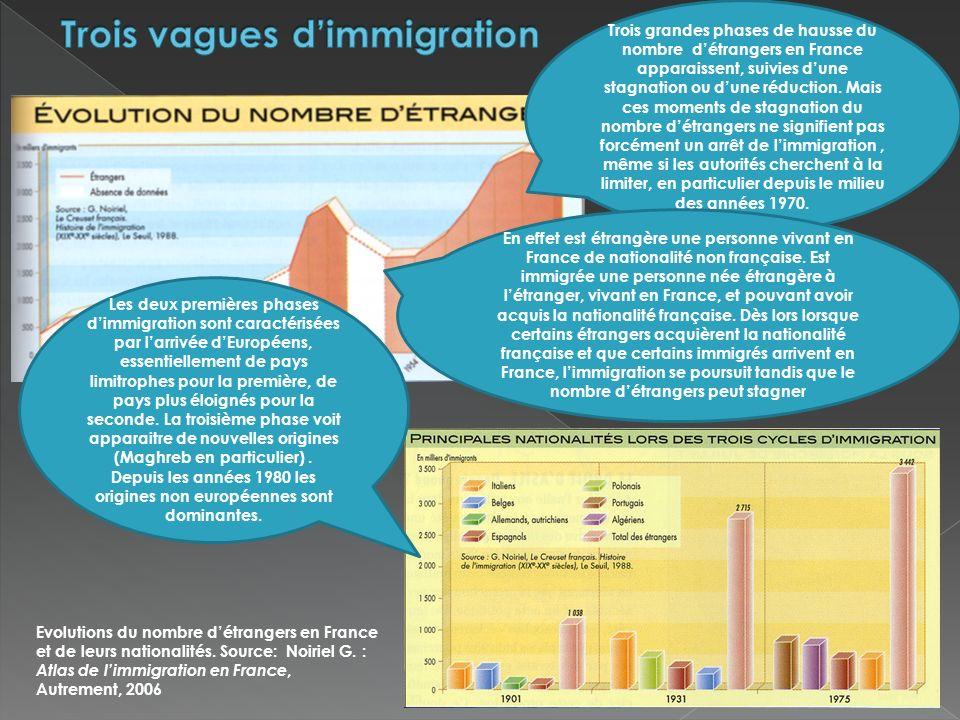 Evolutions du nombre détrangers en France et de leurs nationalités. Source: Noiriel G. : Atlas de limmigration en France, Autrement, 2006 Trois grande