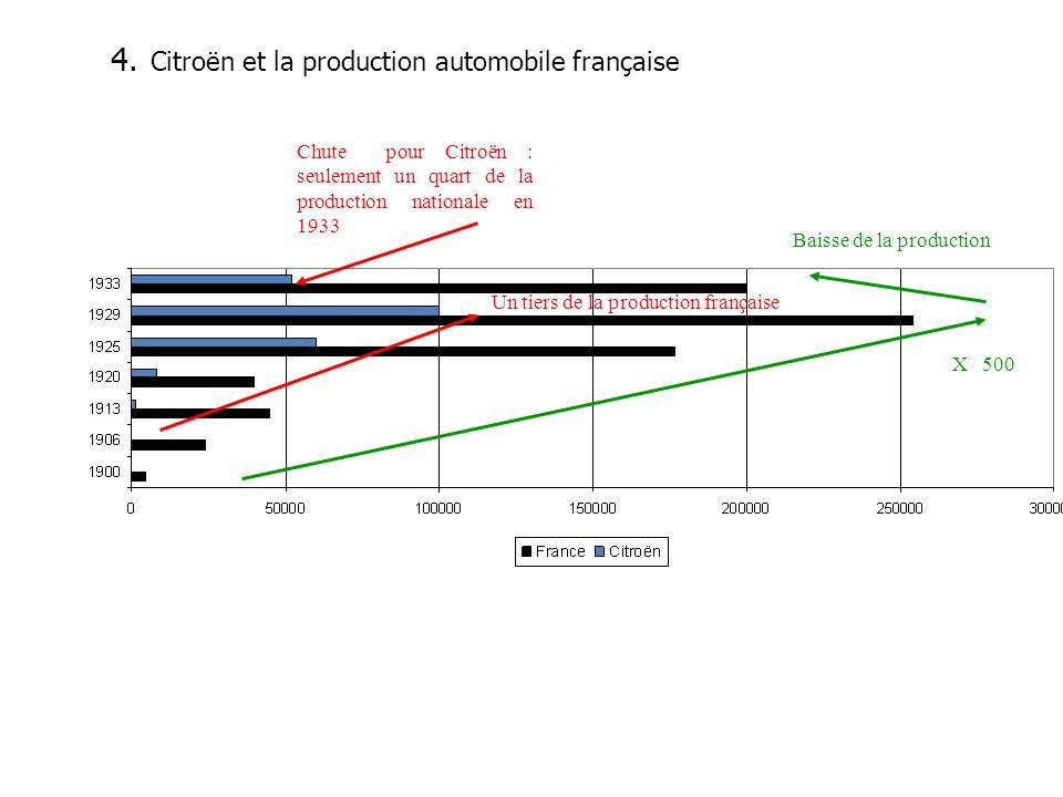 4. Citroën et la production automobile française Un tiers de la production française X 500 Baisse de la production Chute pour Citroën : seulement un q