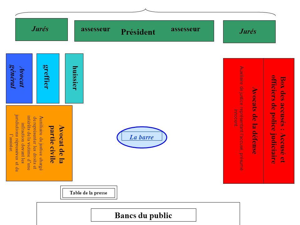 Président assesseur Box des accusés : Accusé et officiers de police judiciaire Avocat de la partie civile Table de la presse Bancs du public La barre