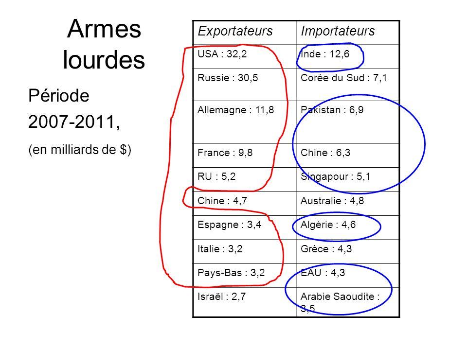 Armes lourdes Période 2007-2011, (en milliards de $) ExportateursImportateurs USA : 32,2Inde : 12,6 Russie : 30,5Corée du Sud : 7,1 Allemagne : 11,8Pa