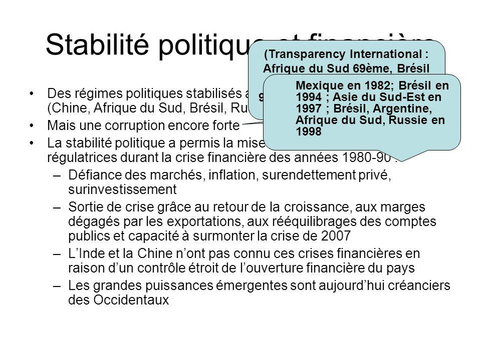 Stabilité politique et financière Des régimes politiques stabilisés après des périodes dinstabilité (Chine, Afrique du Sud, Brésil, Russie, moins vrai