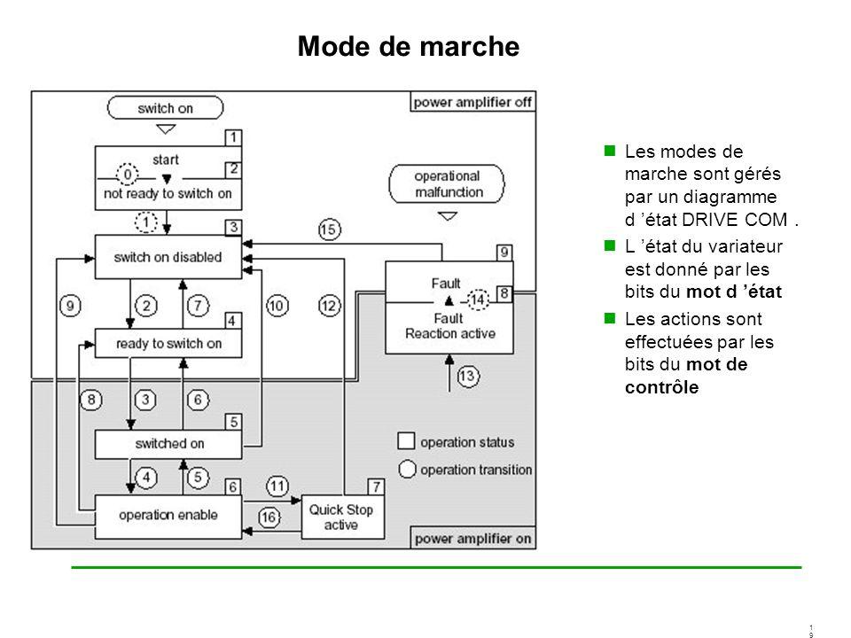 1919 Mode de marche Les modes de marche sont gérés par un diagramme d état DRIVE COM. L état du variateur est donné par les bits du mot d état Les act