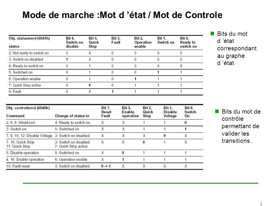 2020 Mode de marche :Mot d état / Mot de Controle Bits du mot d état correspondant au graphe d état Bits du mot de contrôle permettant de valider les