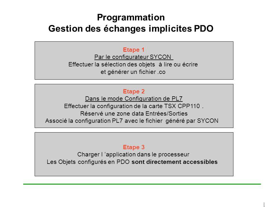 2323 Programmation Gestion des échanges implicites PDO Etape 1 Par le configurateur SYCON Effectuer la sélection des objets à lire ou écrire et génére