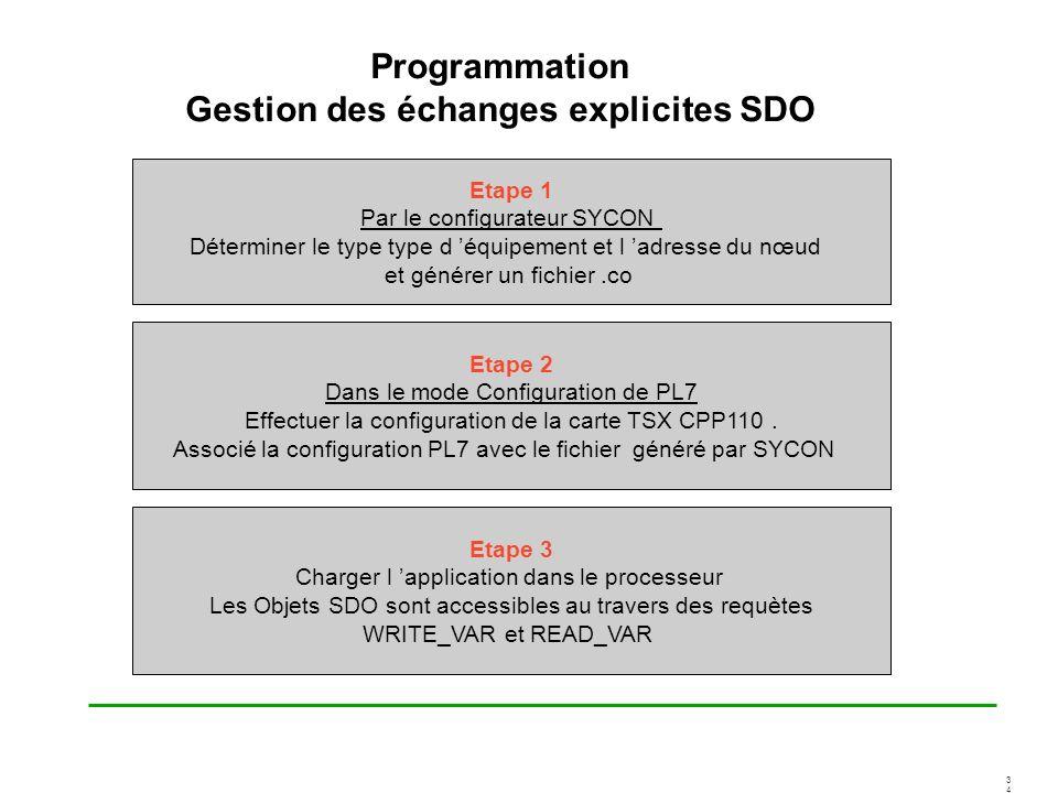 3434 Programmation Gestion des échanges explicites SDO Etape 1 Par le configurateur SYCON Déterminer le type type d équipement et l adresse du nœud et