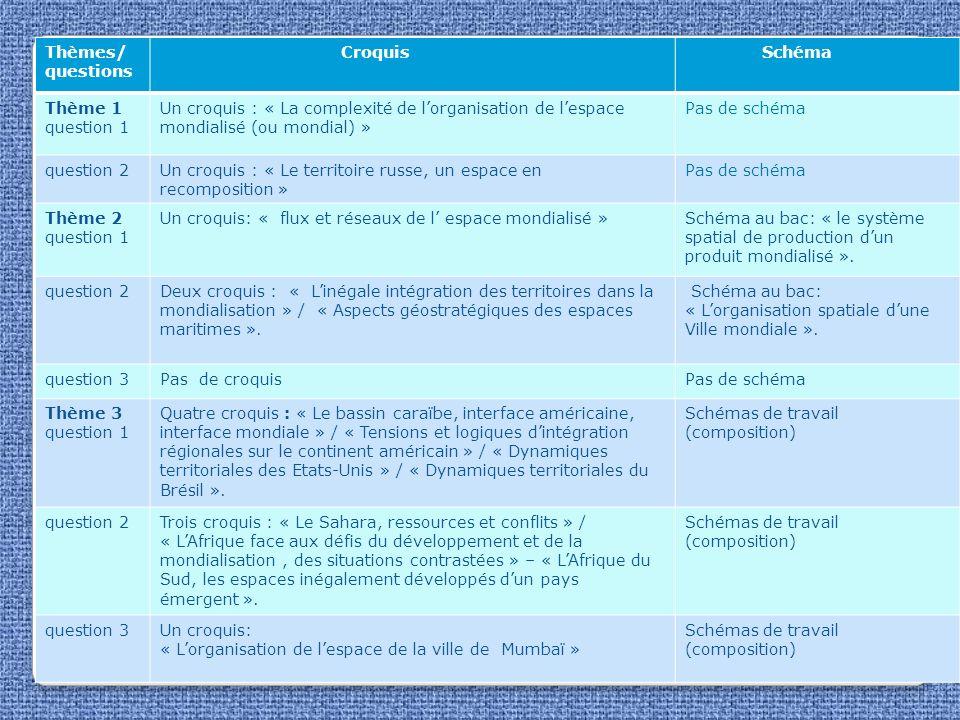 Thèmes/ questions Croquis Schéma Thème 1 question 1 Un croquis : « La complexité de lorganisation de lespace mondialisé (ou mondial) » Pas de schéma q