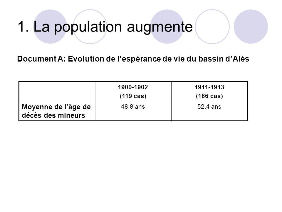 1. La population augmente Document A: Evolution de lespérance de vie du bassin dAlès 1900-1902 (119 cas) 1911-1913 (186 cas) Moyenne de lâge de décès