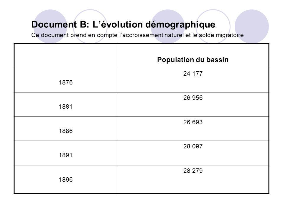 Document B: Lévolution démographique Ce document prend en compte laccroissement naturel et le solde migratoire Population du bassin 1876 24 177 1881 2