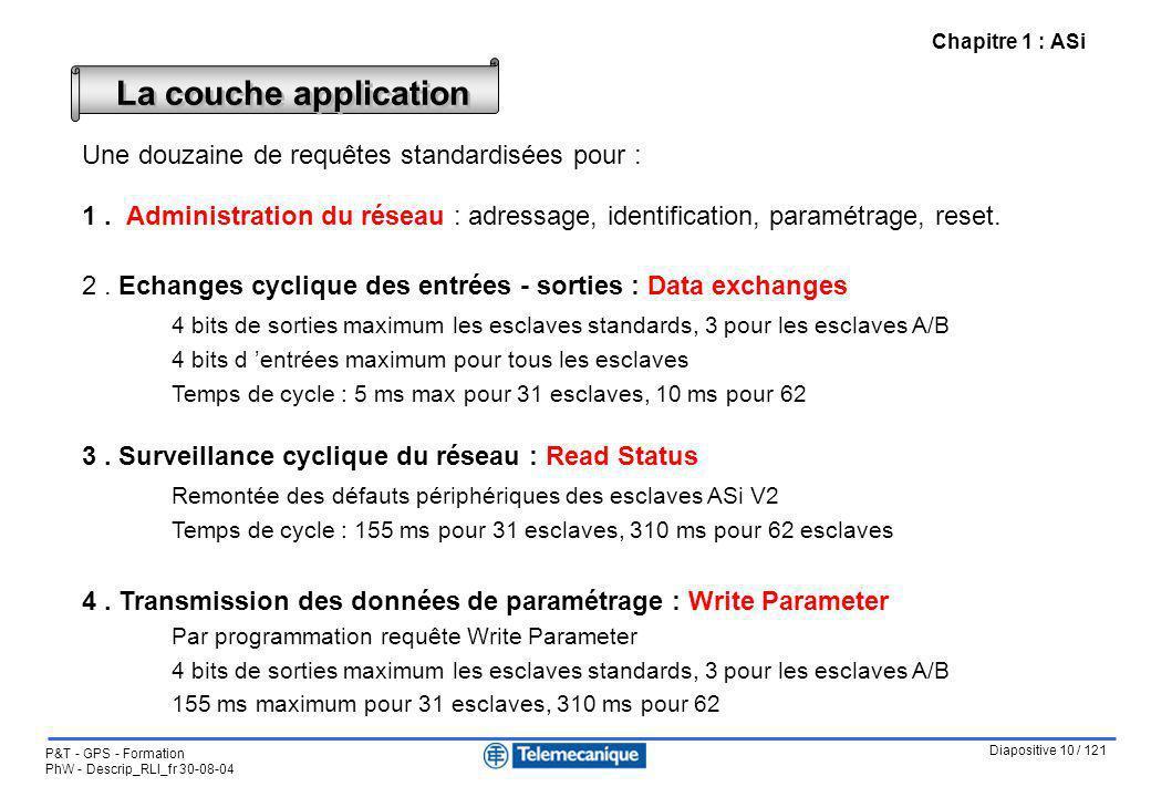 Diapositive 10 / 121 P&T - GPS - Formation PhW - Descrip_RLI_fr 30-08-04 Chapitre 1 : ASi Une douzaine de requêtes standardisées pour : 1. Administrat