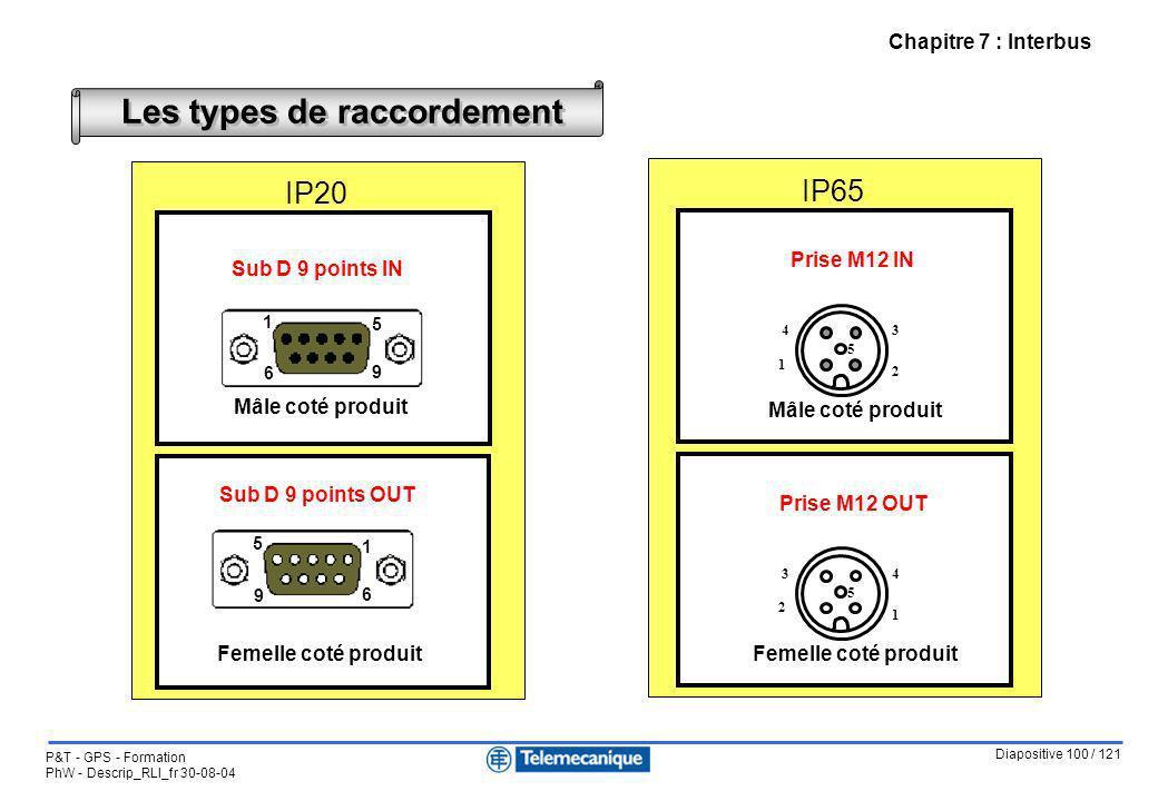 Diapositive 100 / 121 P&T - GPS - Formation PhW - Descrip_RLI_fr 30-08-04 Chapitre 7 : Interbus Les types de raccordement IP20 IP65 5 2 34 1 Prise M12