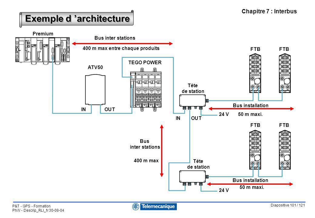 Diapositive 101 / 121 P&T - GPS - Formation PhW - Descrip_RLI_fr 30-08-04 Chapitre 7 : Interbus Exemple d architecture Premium TEGO POWER FTB ATV50 FT