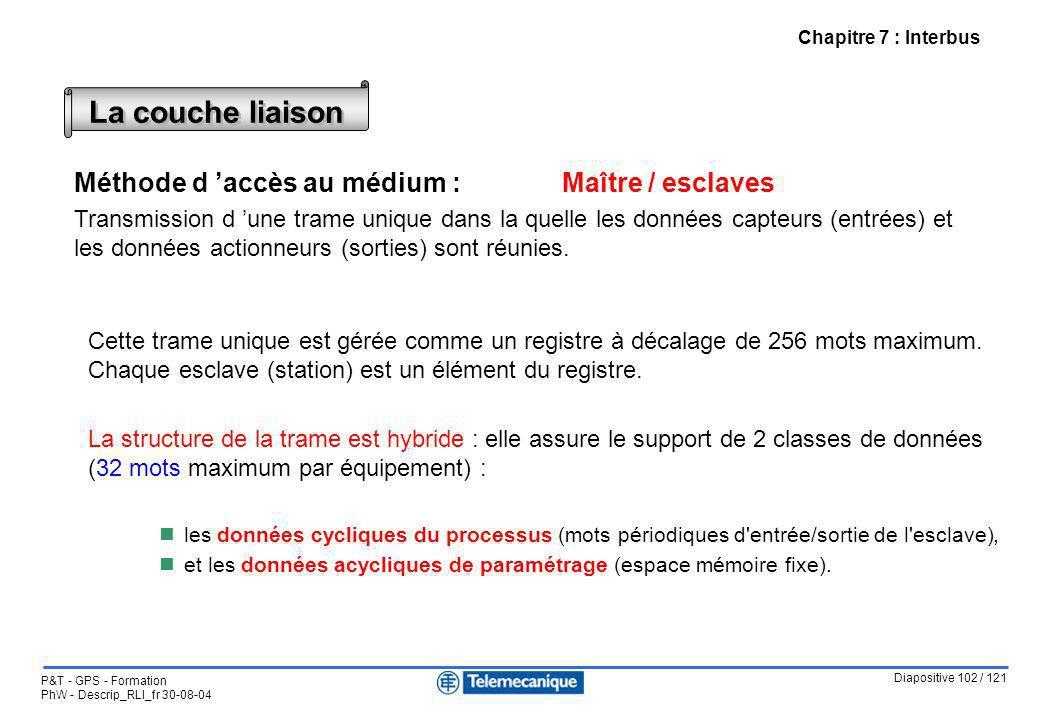 Diapositive 102 / 121 P&T - GPS - Formation PhW - Descrip_RLI_fr 30-08-04 Chapitre 7 : Interbus La couche liaison Méthode d accès au médium : Maître /