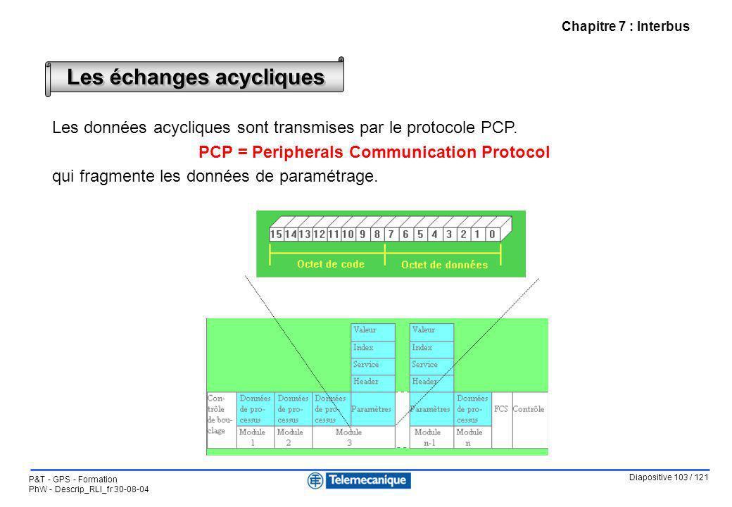 Diapositive 103 / 121 P&T - GPS - Formation PhW - Descrip_RLI_fr 30-08-04 Chapitre 7 : Interbus Les échanges acycliques Les données acycliques sont tr