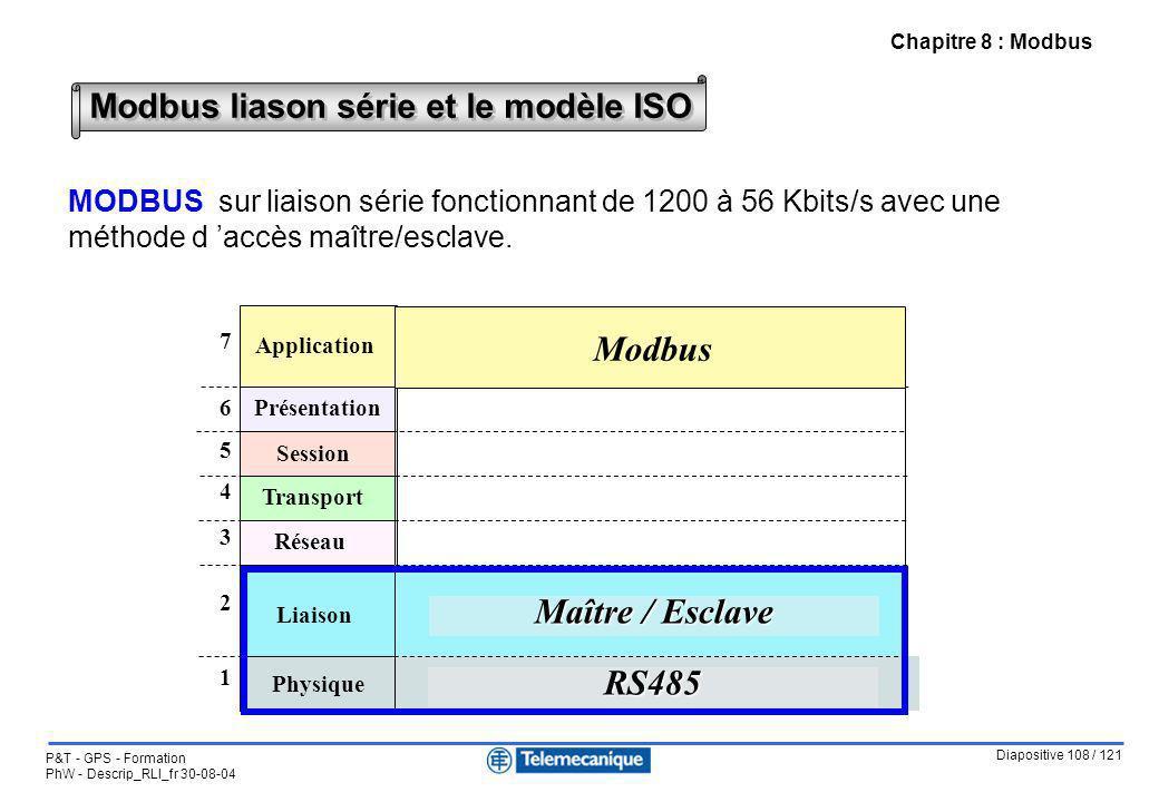 Diapositive 108 / 121 P&T - GPS - Formation PhW - Descrip_RLI_fr 30-08-04 Chapitre 8 : Modbus Modbus liason série et le modèle ISO MODBUS sur liaison