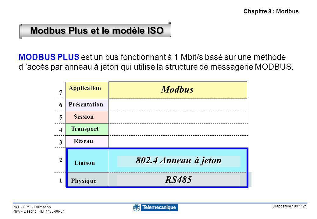 Diapositive 109 / 121 P&T - GPS - Formation PhW - Descrip_RLI_fr 30-08-04 Chapitre 8 : Modbus Modbus Plus et le modèle ISO MODBUS PLUS est un bus fonc