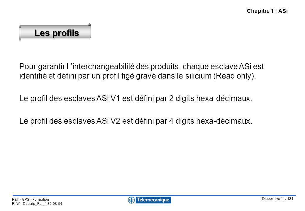 Diapositive 11 / 121 P&T - GPS - Formation PhW - Descrip_RLI_fr 30-08-04 Chapitre 1 : ASi Les profils Pour garantir l interchangeabilité des produits,