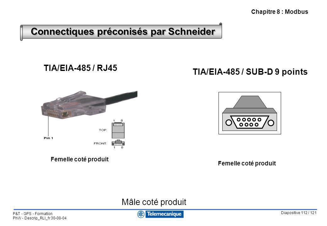 Diapositive 112 / 121 P&T - GPS - Formation PhW - Descrip_RLI_fr 30-08-04 Chapitre 8 : Modbus Mâle coté produit TIA/EIA-485 / SUB-D 9 points TIA/EIA-4