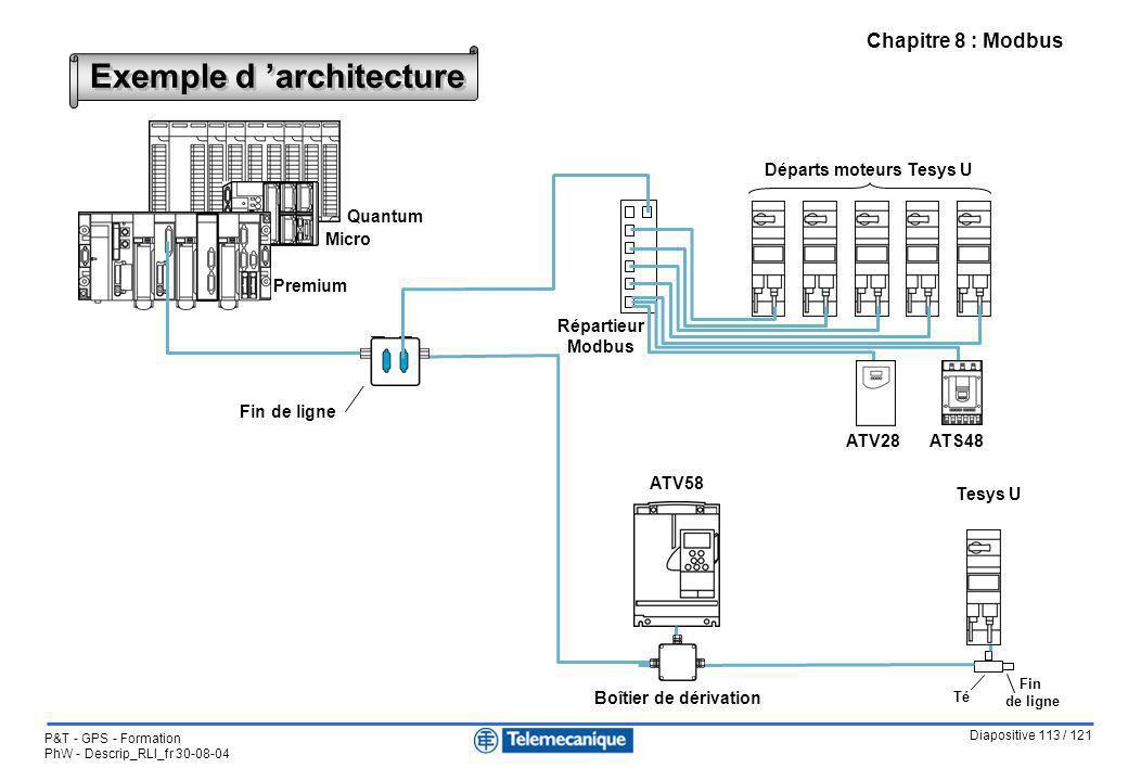 Diapositive 113 / 121 P&T - GPS - Formation PhW - Descrip_RLI_fr 30-08-04 Chapitre 8 : Modbus Exemple d architecture Micro Quantum Premium ATS48ATV28