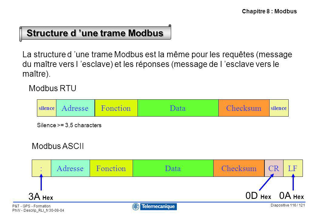 Diapositive 116 / 121 P&T - GPS - Formation PhW - Descrip_RLI_fr 30-08-04 Chapitre 8 : Modbus Structure d une trame Modbus AdresseChecksumDataFonction