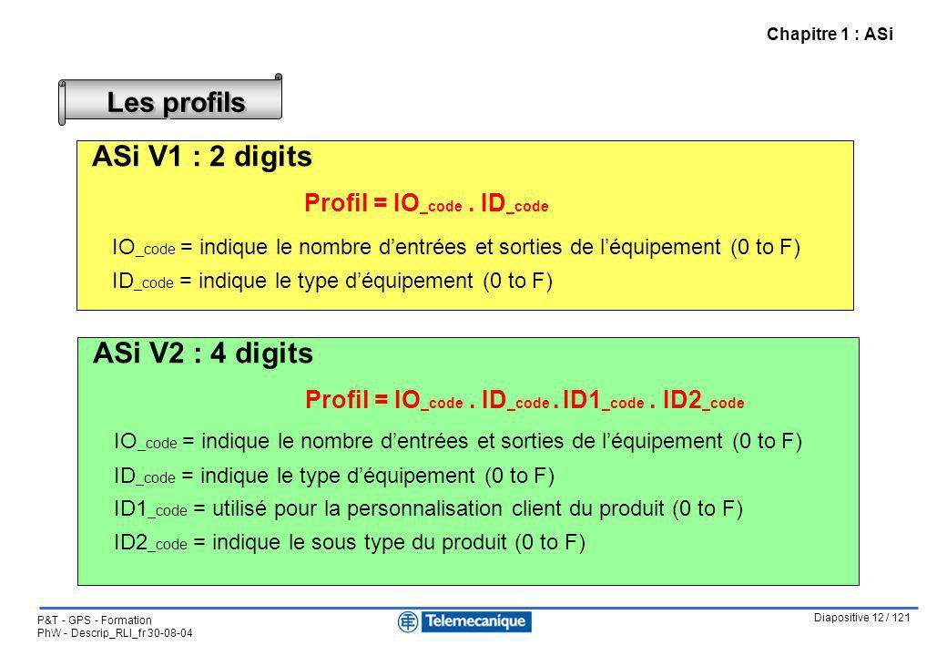 Diapositive 12 / 121 P&T - GPS - Formation PhW - Descrip_RLI_fr 30-08-04 Chapitre 1 : ASi Les profils ASi V1 : 2 digits Profil = IO _code. ID _code IO