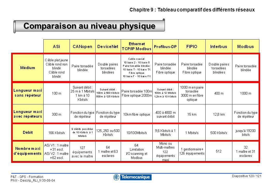 Diapositive 120 / 121 P&T - GPS - Formation PhW - Descrip_RLI_fr 30-08-04 Chapitre 9 : Tableau comparatif des différents réseaux Comparaison au niveau