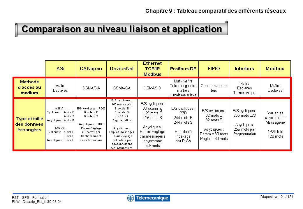 Diapositive 121 / 121 P&T - GPS - Formation PhW - Descrip_RLI_fr 30-08-04 Chapitre 9 : Tableau comparatif des différents réseaux Comparaison au niveau