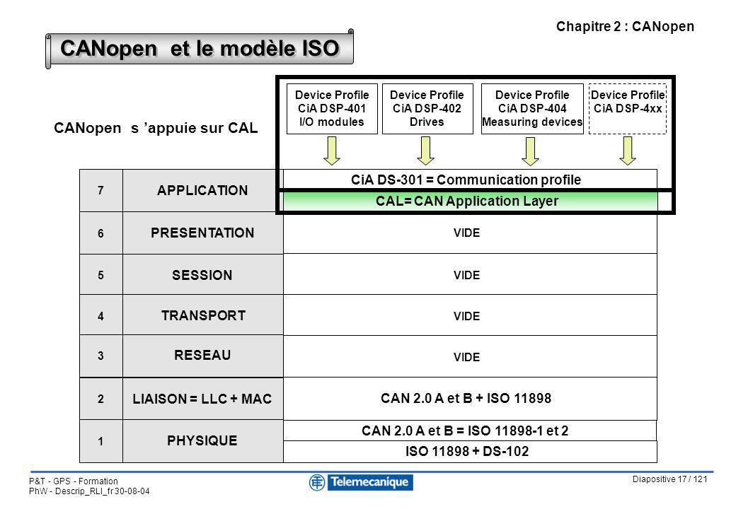 Diapositive 17 / 121 P&T - GPS - Formation PhW - Descrip_RLI_fr 30-08-04 Chapitre 2 : CANopen CANopen et le modèle ISO CiA DS-301 = Communication prof