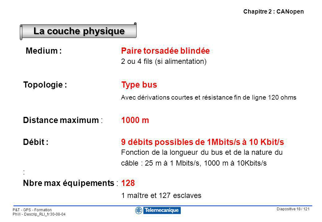 Diapositive 18 / 121 P&T - GPS - Formation PhW - Descrip_RLI_fr 30-08-04 Chapitre 2 : CANopen Medium :Paire torsadée blindée 2 ou 4 fils (si alimentat
