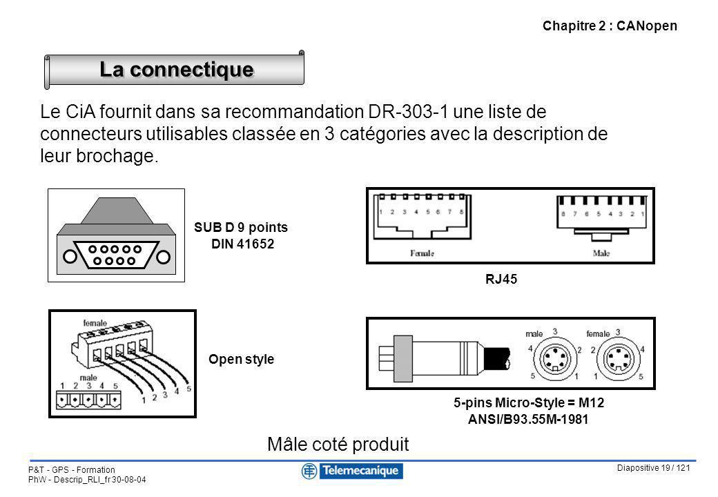 Diapositive 19 / 121 P&T - GPS - Formation PhW - Descrip_RLI_fr 30-08-04 Chapitre 2 : CANopen Le CiA fournit dans sa recommandation DR-303-1 une liste