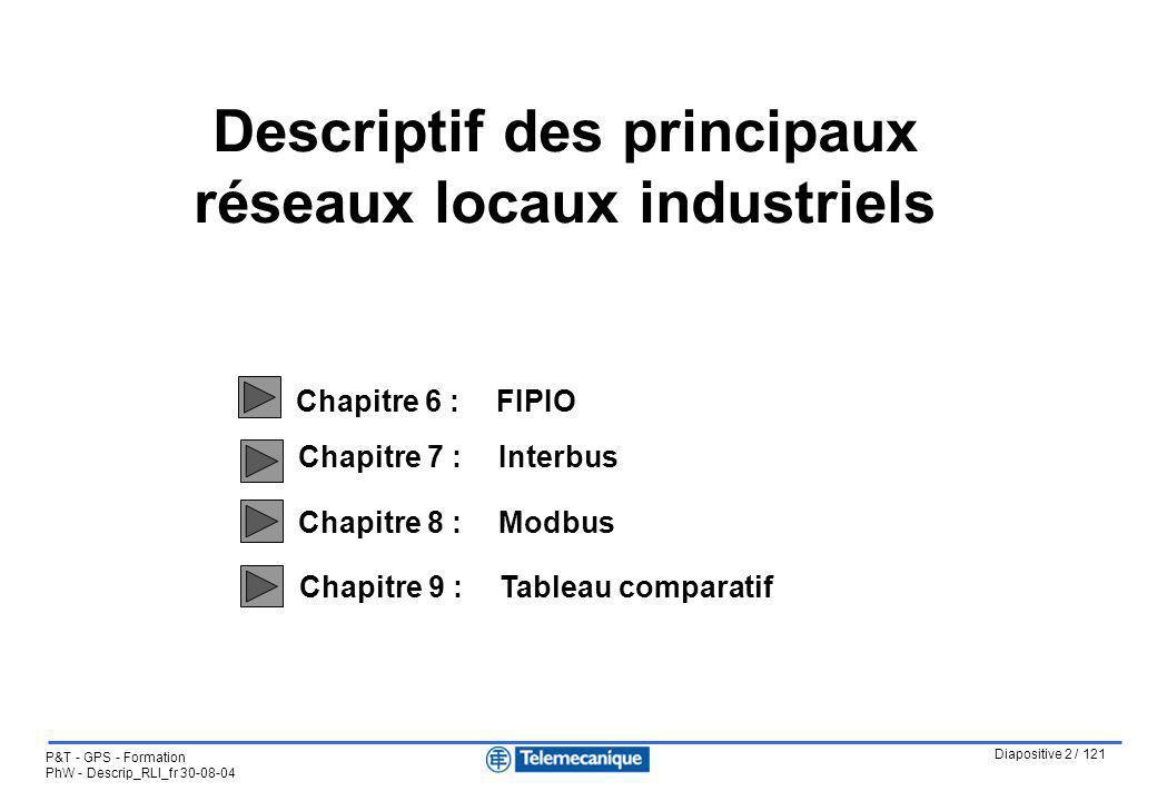 Diapositive 2 / 121 P&T - GPS - Formation PhW - Descrip_RLI_fr 30-08-04 Chapitre 7 :Interbus Chapitre 8 : Modbus Chapitre 9 :Tableau comparatif Descri