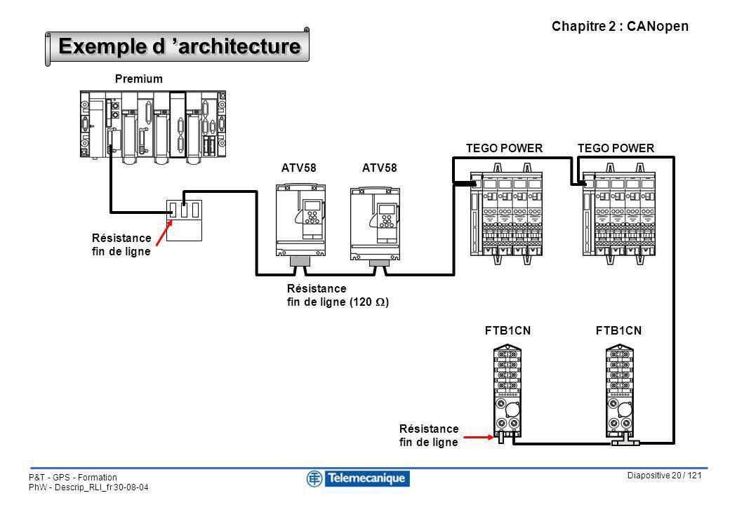 Diapositive 20 / 121 P&T - GPS - Formation PhW - Descrip_RLI_fr 30-08-04 Chapitre 2 : CANopen Exemple d architecture Premium ATV58 TEGO POWER FTB1CN T