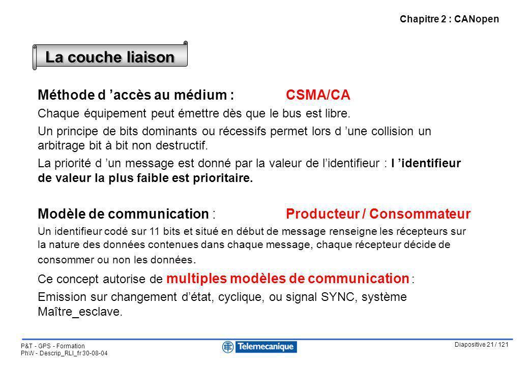 Diapositive 21 / 121 P&T - GPS - Formation PhW - Descrip_RLI_fr 30-08-04 Chapitre 2 : CANopen Méthode d accès au médium : CSMA/CA Chaque équipement pe
