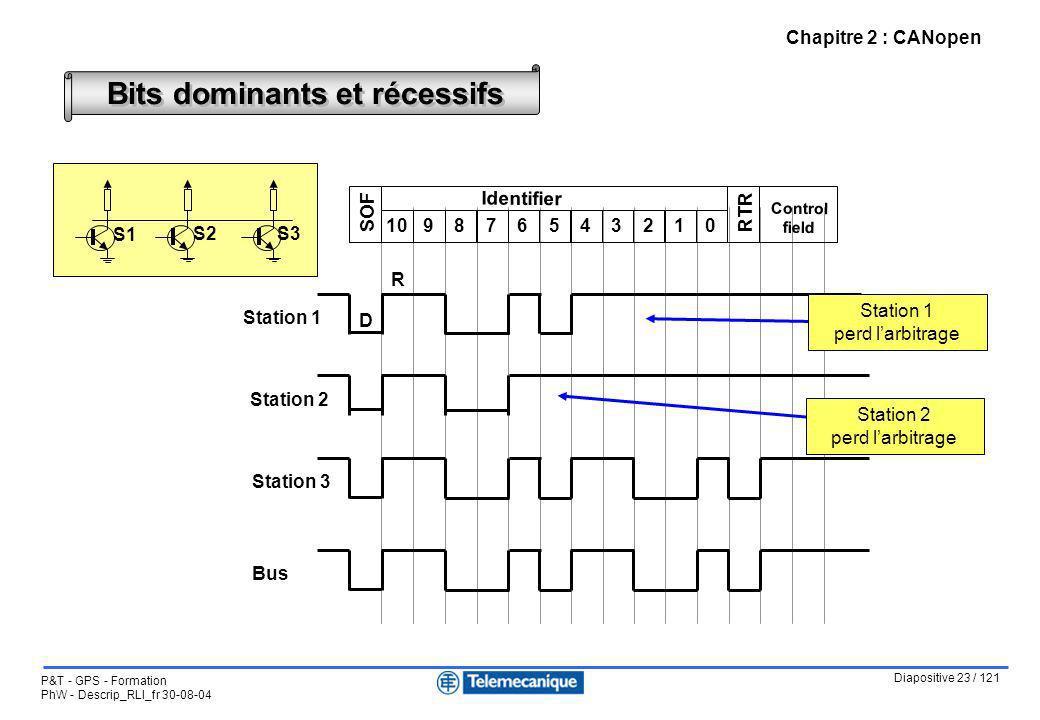 Diapositive 23 / 121 P&T - GPS - Formation PhW - Descrip_RLI_fr 30-08-04 Bits dominants et récessifs 109876543210 SOFRTR Control field Identifier Stat