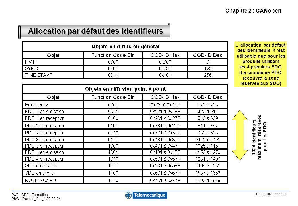 Diapositive 27 / 121 P&T - GPS - Formation PhW - Descrip_RLI_fr 30-08-04 Chapitre 2 : CANopen Allocation par défaut des identifieurs L allocation par