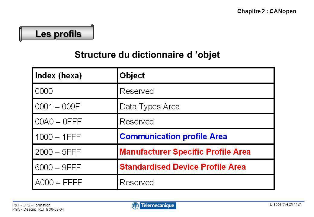 Diapositive 29 / 121 P&T - GPS - Formation PhW - Descrip_RLI_fr 30-08-04 Chapitre 2 : CANopen Les profils Structure du dictionnaire d objet