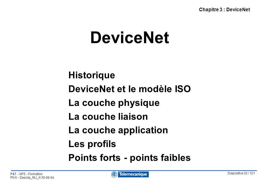 Diapositive 32 / 121 P&T - GPS - Formation PhW - Descrip_RLI_fr 30-08-04 DeviceNet Chapitre 3 : DeviceNet Historique DeviceNet et le modèle ISO La cou