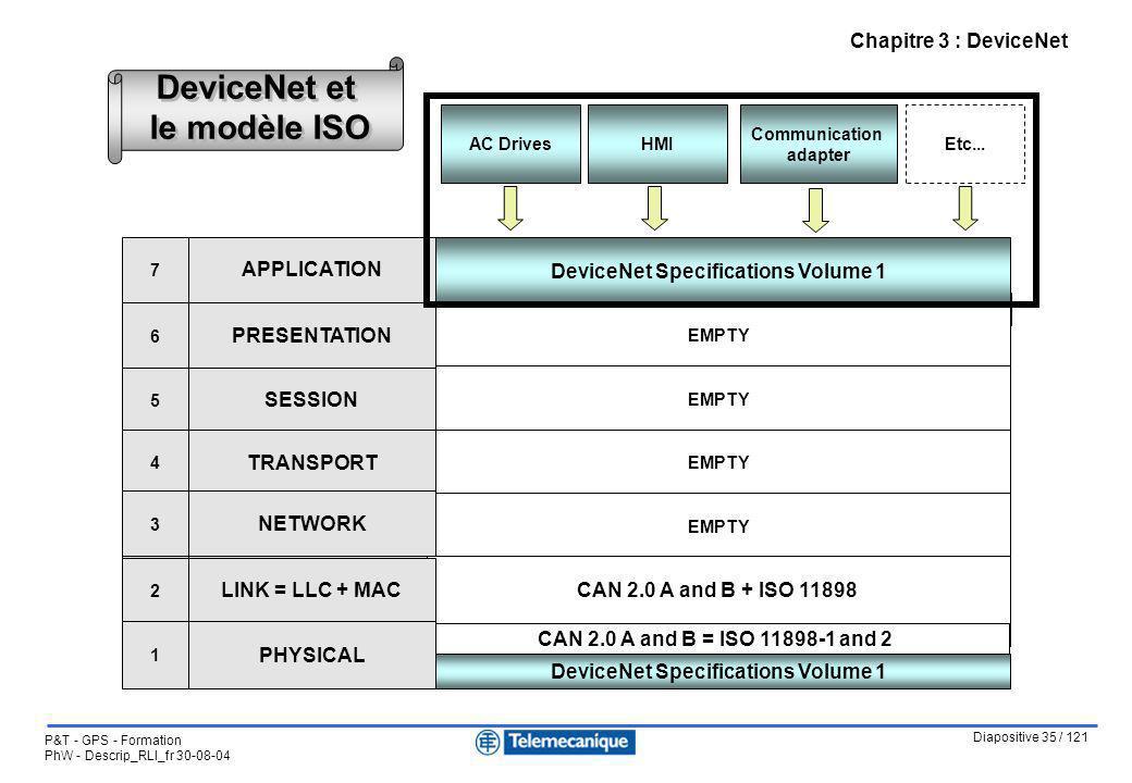 Diapositive 35 / 121 P&T - GPS - Formation PhW - Descrip_RLI_fr 30-08-04 Chapitre 3 : DeviceNet DeviceNet et le modèle ISO CiA DS-301 = Communication