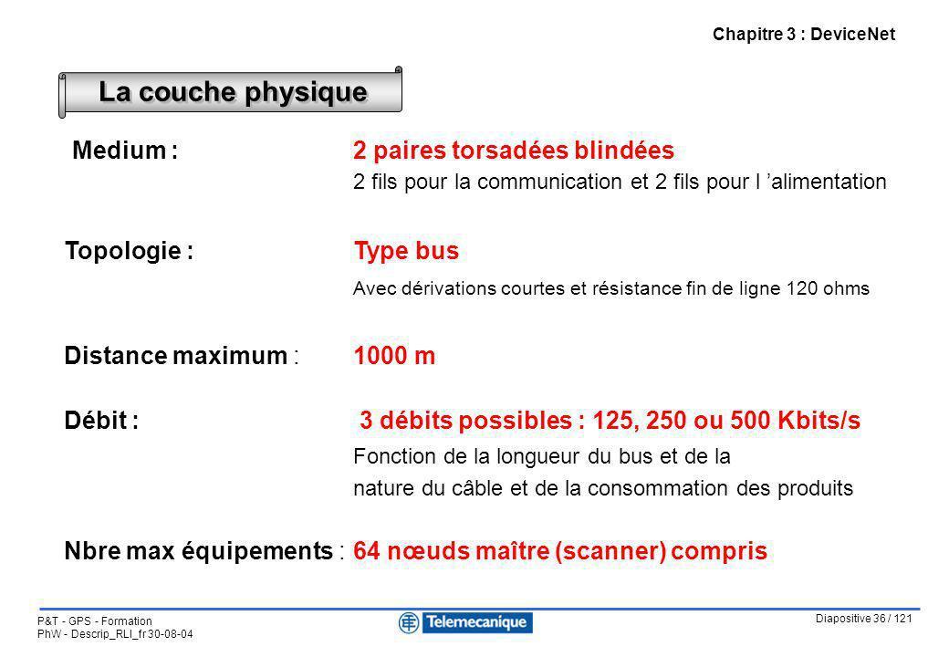 Diapositive 36 / 121 P&T - GPS - Formation PhW - Descrip_RLI_fr 30-08-04 Chapitre 3 : DeviceNet Medium :2 paires torsadées blindées 2 fils pour la com