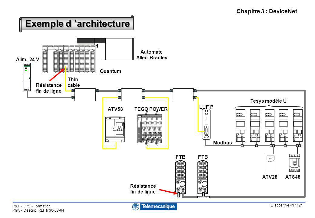 Diapositive 41 / 121 P&T - GPS - Formation PhW - Descrip_RLI_fr 30-08-04 Chapitre 3 : DeviceNet Exemple d architecture Quantum ATV58TEGO POWER ATS48AT