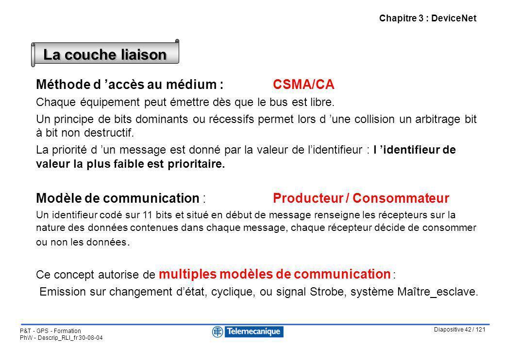 Diapositive 42 / 121 P&T - GPS - Formation PhW - Descrip_RLI_fr 30-08-04 Chapitre 3 : DeviceNet Méthode d accès au médium : CSMA/CA Chaque équipement