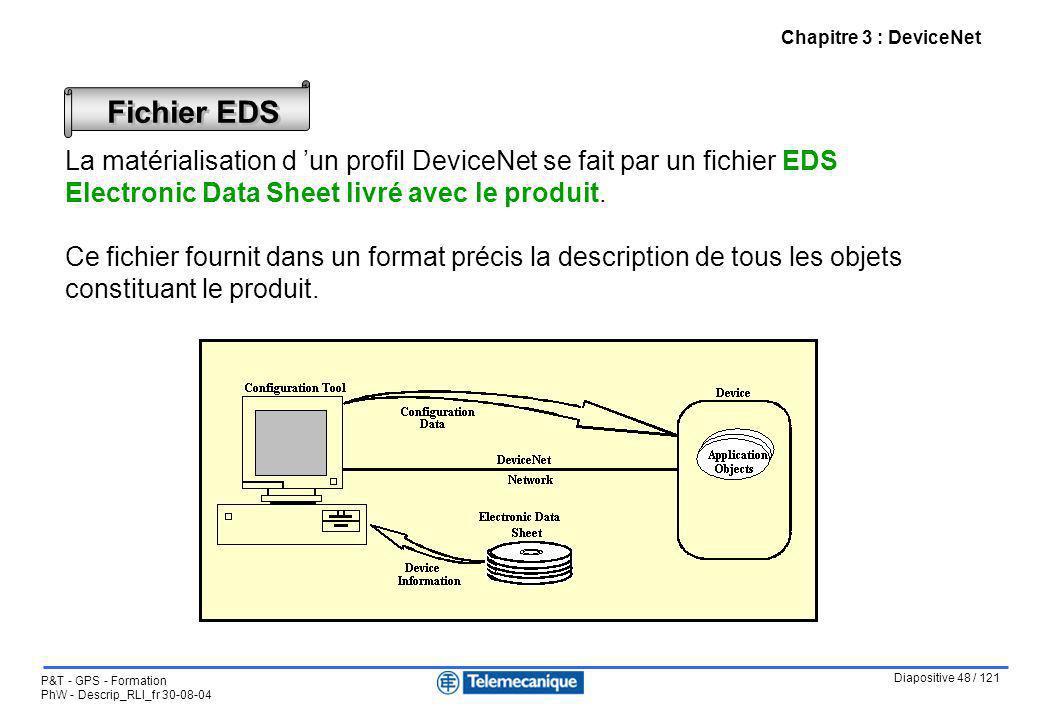 Diapositive 48 / 121 P&T - GPS - Formation PhW - Descrip_RLI_fr 30-08-04 Chapitre 3 : DeviceNet Fichier EDS La matérialisation d un profil DeviceNet s