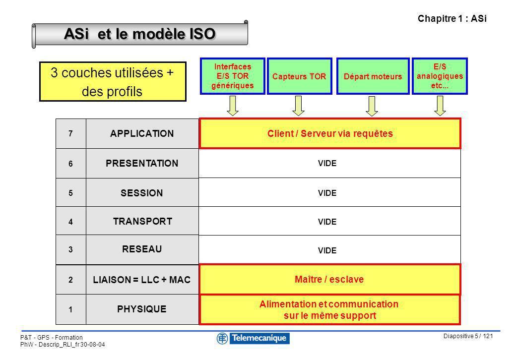 Diapositive 5 / 121 P&T - GPS - Formation PhW - Descrip_RLI_fr 30-08-04 Chapitre 1 : ASi ASi et le modèle ISO VIDE Maître / esclave Alimentation et co