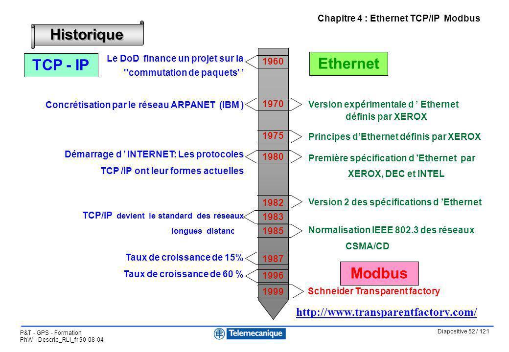 Diapositive 52 / 121 P&T - GPS - Formation PhW - Descrip_RLI_fr 30-08-04 Chapitre 4 : Ethernet TCP/IP Modbus Historique Le DoD finance un projet sur l