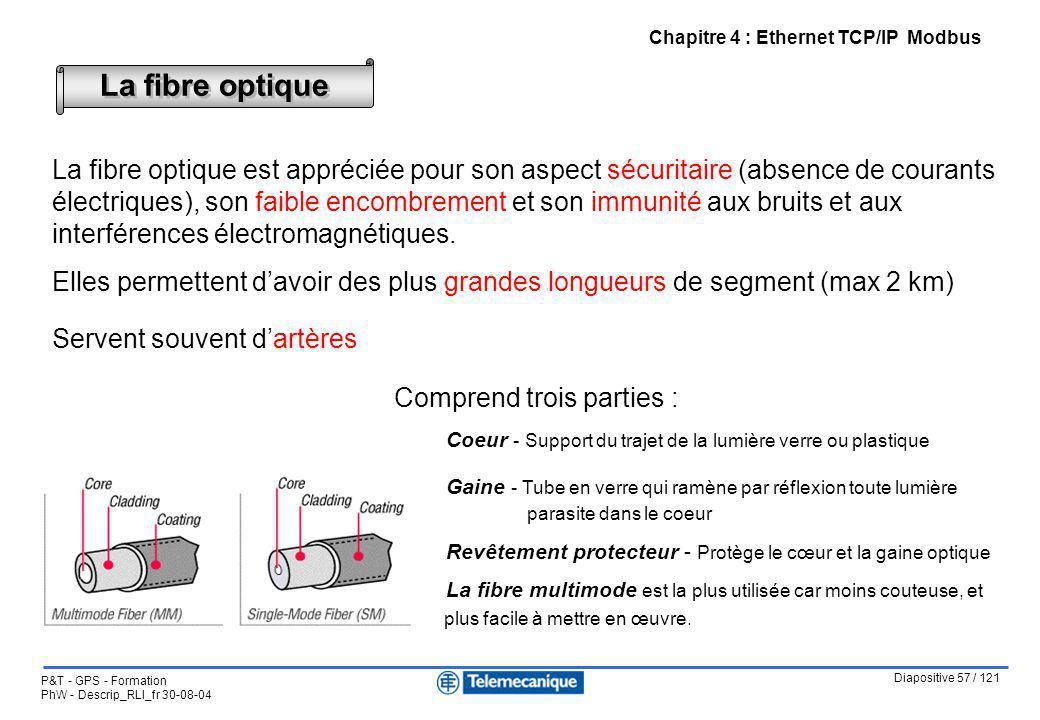 Diapositive 57 / 121 P&T - GPS - Formation PhW - Descrip_RLI_fr 30-08-04 Chapitre 4 : Ethernet TCP/IP Modbus Comprend trois parties : Coeur - Support