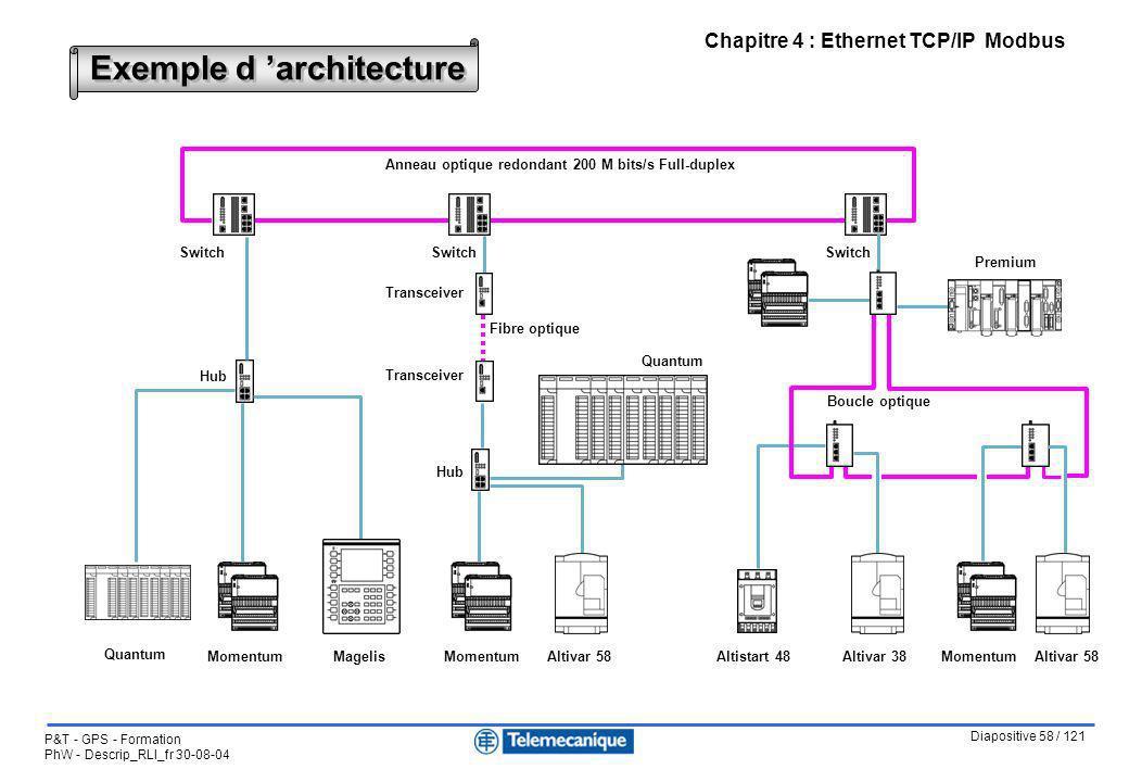 Diapositive 58 / 121 P&T - GPS - Formation PhW - Descrip_RLI_fr 30-08-04 Chapitre 4 : Ethernet TCP/IP Modbus Exemple d architecture Quantum MomentumMa